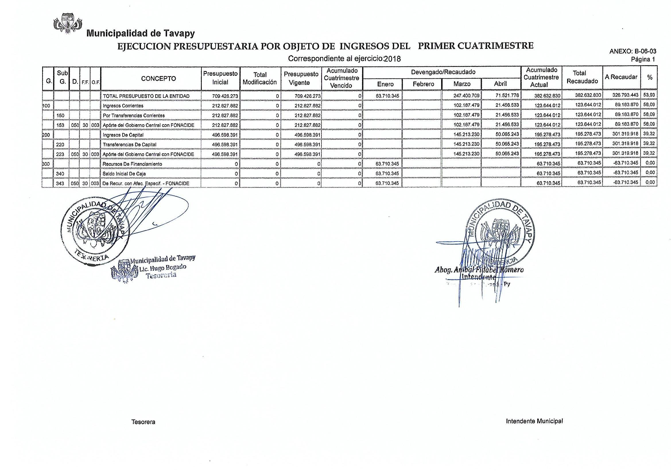 informe-de-1er-cuatrimestre-ingresos-2018-fonacide